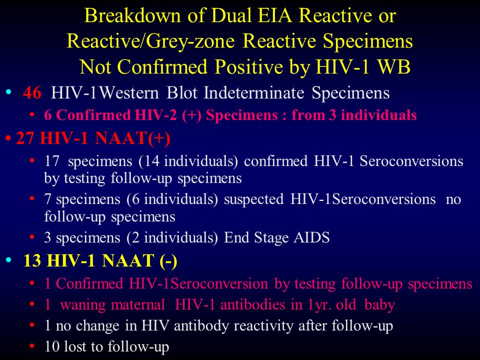 Breakdown of Dual EIA Reactive or Reactive/Grey-zone Reactive Specimens Not Confirmed Positive by HIV-1 WB 46 HIV-1Western Blot Indeterminate Specimens 6 Confirmed HIV-2 (+) Specimens : from 3 individuals 27 HIV-1 NAAT(+) 17 specimens (14 individuals) confirmed HIV-1 Seroconversions by testing follow-up specimens 7 specimens (6 individuals) suspected HIV-1Seroconversions no follow-up specimens 3 specimens (2 individuals) End Stage AIDS 13 HIV-1 NAAT (-) 1 Confirmed HIV-1Seroconversion by testing follow-up specimens 1 waning maternal HIV-1 antibodies in 1yr.