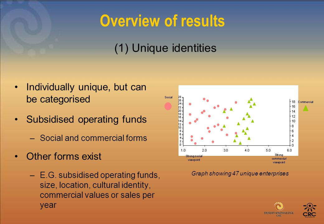 Overview of results Individually unique, but can be categorised Subsidised operating funds –Social and commercial forms Other forms exist –E.G.