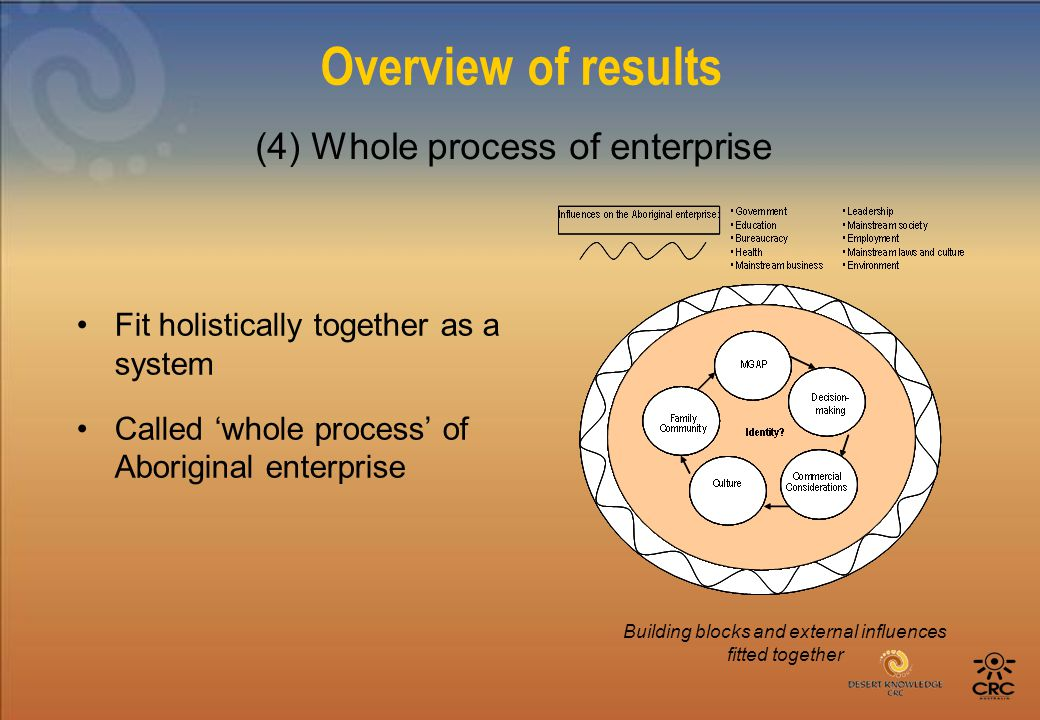 Overview of results Fit holistically together as a system Called 'whole process' of Aboriginal enterprise (4) Whole process of enterprise Building blocks and external influences fitted together