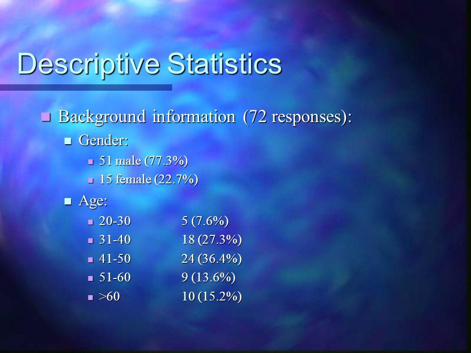 Descriptive Statistics Background information (72 responses): Background information (72 responses): Gender: Gender: 51 male (77.3%) 51 male (77.3%) 15 female (22.7%) 15 female (22.7%) Age: Age: 20-305 (7.6%) 20-305 (7.6%) 31-4018 (27.3%) 31-4018 (27.3%) 41-5024 (36.4%) 41-5024 (36.4%) 51-609 (13.6%) 51-609 (13.6%) >6010 (15.2%) >6010 (15.2%)