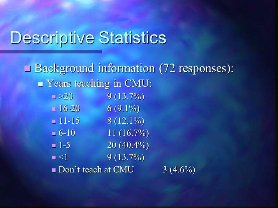 Descriptive Statistics Background information (72 responses): Background information (72 responses): Years teaching in CMU: Years teaching in CMU: >20 9 (13.7%) >20 9 (13.7%) 16-206 (9.1%) 16-206 (9.1%) 11-158 (12.1%) 11-158 (12.1%) 6-1011 (16.7%) 6-1011 (16.7%) 1-520 (40.4%) 1-520 (40.4%) <19 (13.7%) <19 (13.7%) Don't teach at CMU3 (4.6%) Don't teach at CMU3 (4.6%)