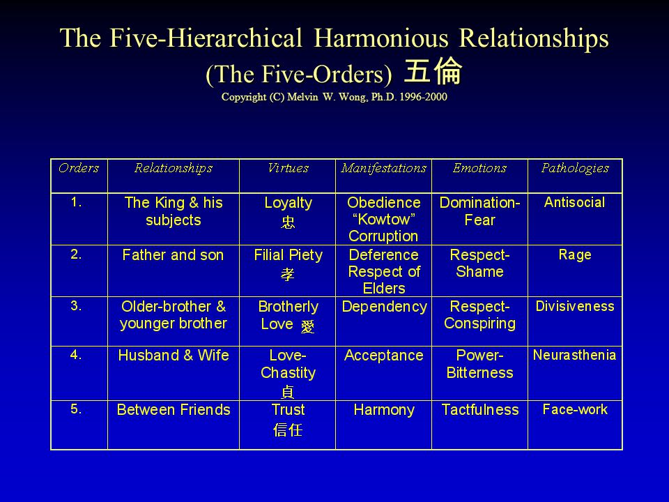 The Five-Hierarchical Harmonious Relationships (The Five-Orders) 五倫 Copyright (C) Melvin W. Wong, Ph.D. 1996-2000