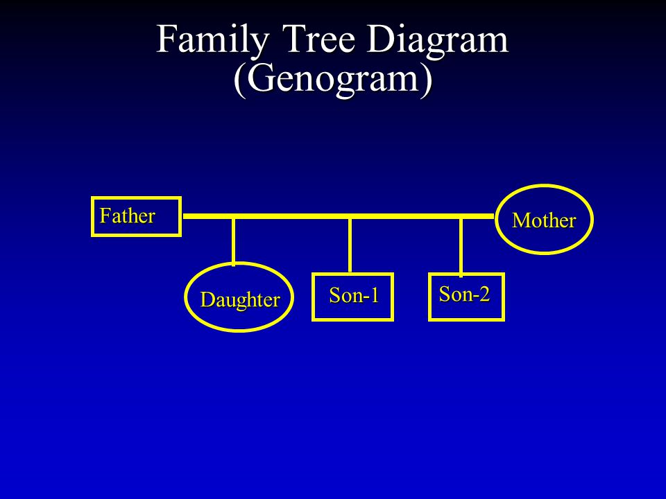 Family Tree Diagram (Genogram) Father Son-1 Son-1 Mother Daughter Son-2