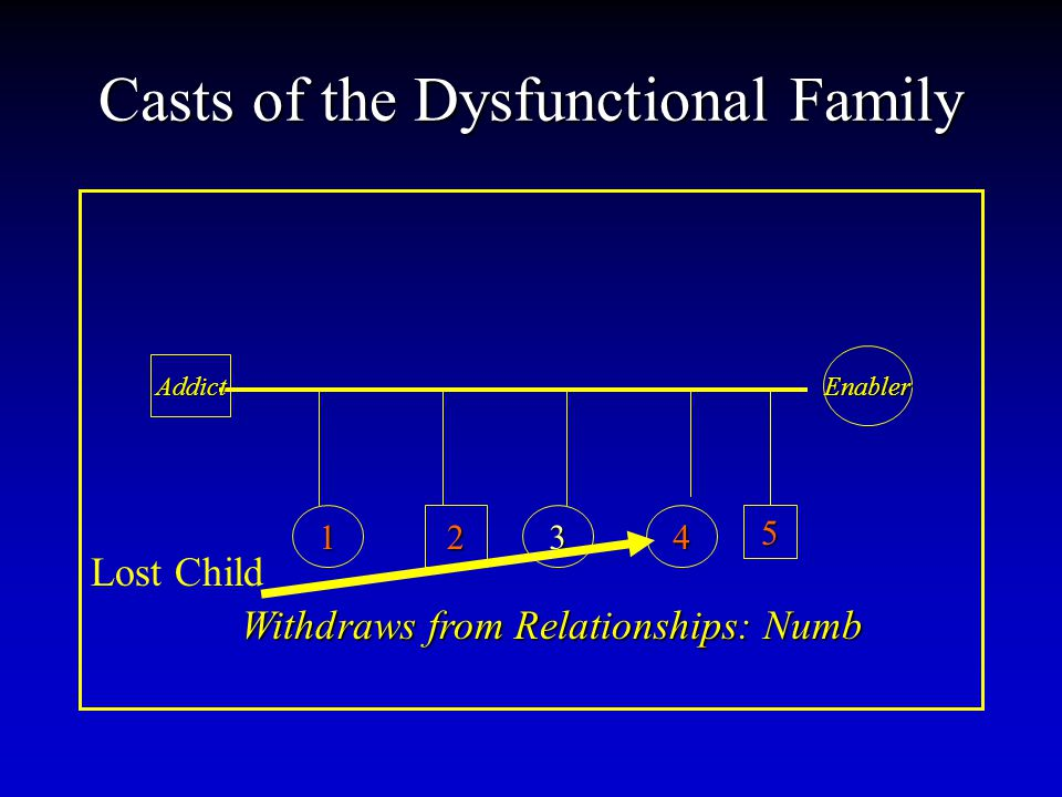 Casts of the Dysfunctional Family Addict Enabler 12345 Withdraws from Relationships: Numb Lost Child