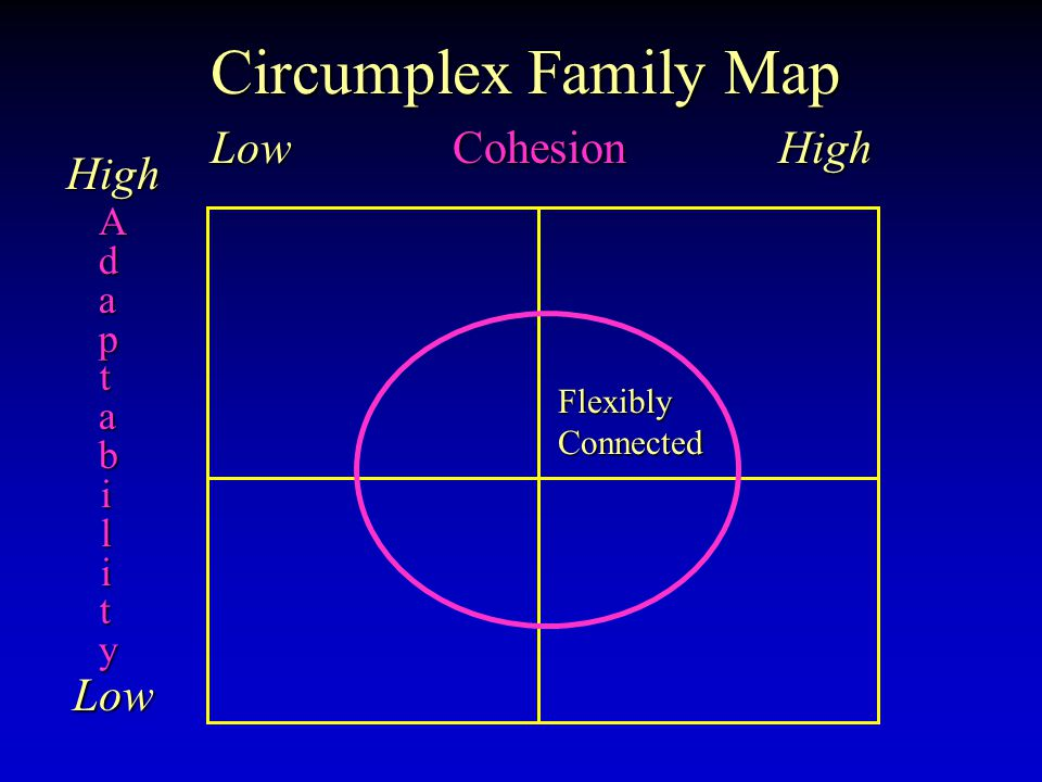 Circumplex Family Map Low Cohesion High High Low AdaptabilityAdaptabilityAdaptabilityAdaptability Flexibly Connected