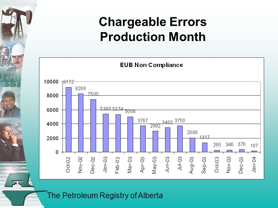 The Petroleum Registry of Alberta Chargeable Errors Production Month
