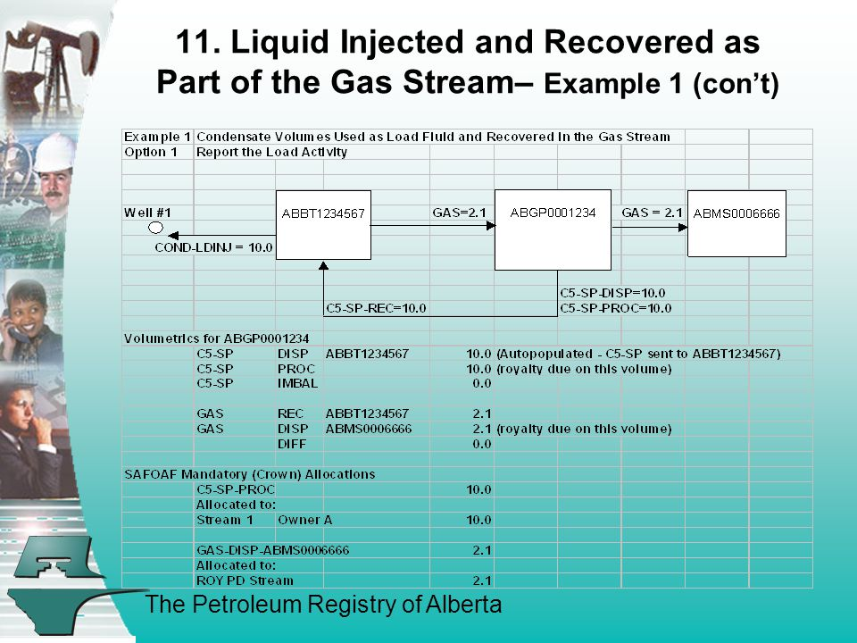 The Petroleum Registry of Alberta 11. Liquid Injected and Recovered as Part of the Gas Stream– Example 1 (con't)