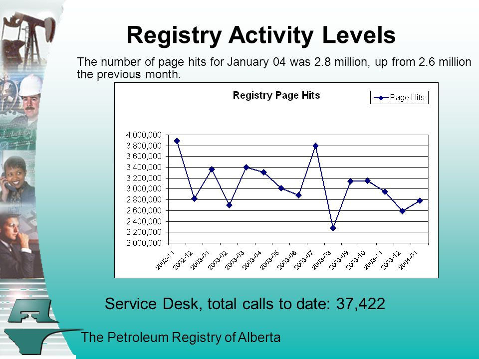 The Petroleum Registry of Alberta Registry Activity Levels The number of page hits for January 04 was 2.8 million, up from 2.6 million the previous mo