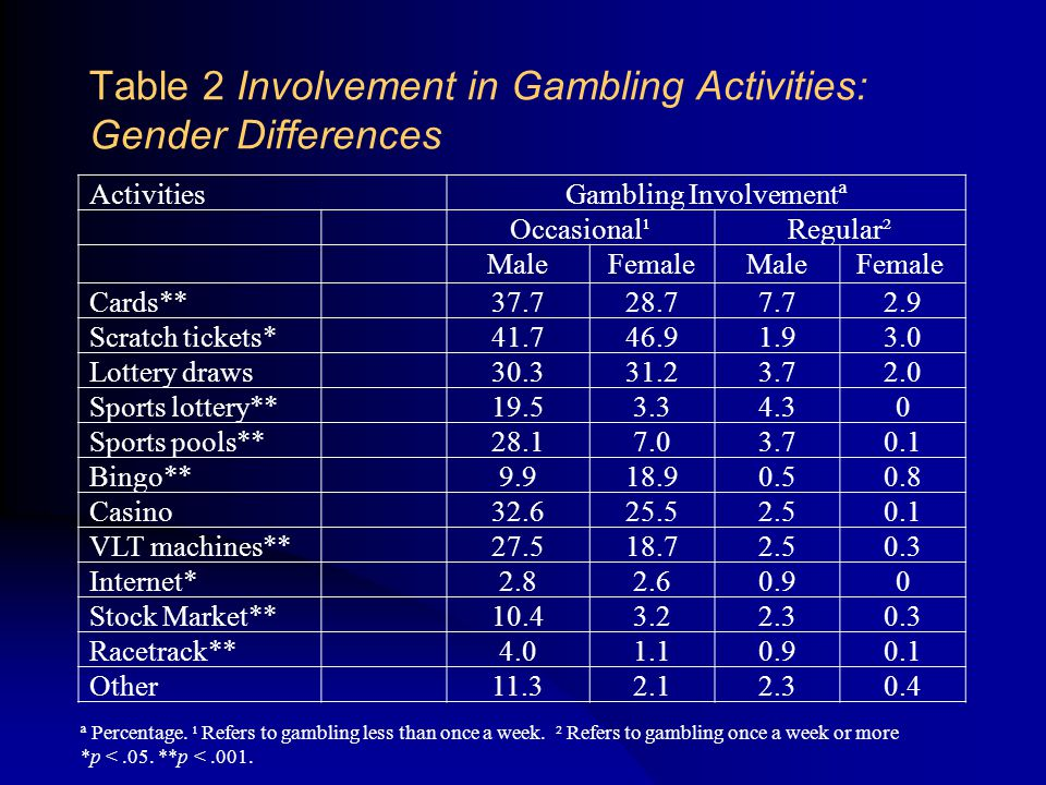 Table 2 Involvement in Gambling Activities: Gender Differences ActivitiesGambling Involvementª Occasional¹Regular² MaleFemaleMaleFemale Cards**37.728.77.72.9 Scratch tickets*41.746.91.93.0 Lottery draws30.331.23.72.0 Sports lottery**19.53.34.30 Sports pools**28.17.03.70.1 Bingo**9.918.90.50.8 Casino32.625.52.50.1 VLT machines**27.518.72.50.3 Internet*2.82.60.90 Stock Market**10.43.22.30.3 Racetrack**4.01.10.90.1 Other11.32.12.30.4 ª Percentage.