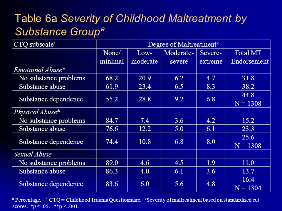 Table 6a Severity of Childhood Maltreatment by Substance Groupª CTQ subscale¹Degree of Maltreatment² None/ minimal Low- moderate Moderate- severe Severe- extreme Total MT Endorsement Emotional Abuse* No substance problems68.220.96.24.731.8 Substance abuse61.923.46.58.338.2 Substance dependence55.228.89.26.8 44.8 N = 1308 Physical Abuse* No substance problems84.77.43.64.215.2 Substance abuse76.612.25.06.123.3 Substance dependence74.410.86.88.0 25.6 N = 1308 Sexual Abuse No substance problems89.04.64.51.911.0 Substance abuse86.34.06.13.613.7 Substance dependence83.66.05.64.8 16.4 N = 1304 ª Percentage.