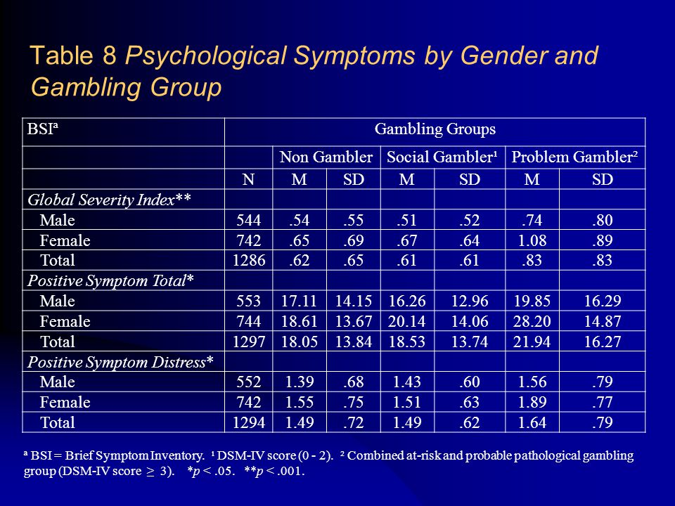 Table 8 Psychological Symptoms by Gender and Gambling Group BSIªGambling Groups Non GamblerSocial Gambler¹Problem Gambler² NMSDM M Global Severity Index** Male544.54.55.51.52.74.80 Female742.65.69.67.641.08.89 Total1286.62.65.61.83 Positive Symptom Total* Male55317.1114.1516.2612.9619.8516.29 Female74418.6113.6720.1414.0628.2014.87 Total129718.0513.8418.5313.7421.9416.27 Positive Symptom Distress* Male5521.39.681.43.601.56.79 Female7421.55.751.51.631.89.77 Total12941.49.721.49.621.64.79 ª BSI = Brief Symptom Inventory.