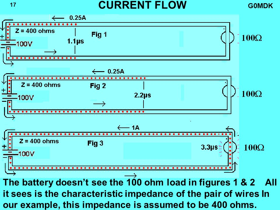 G0MDK 17 CURRENT FLOW The battery doesn't see the 100 ohm load in figures 1 & 2 All it sees is the characteristic impedance of the pair of wires In our example, this impedance is assumed to be 400 ohms.