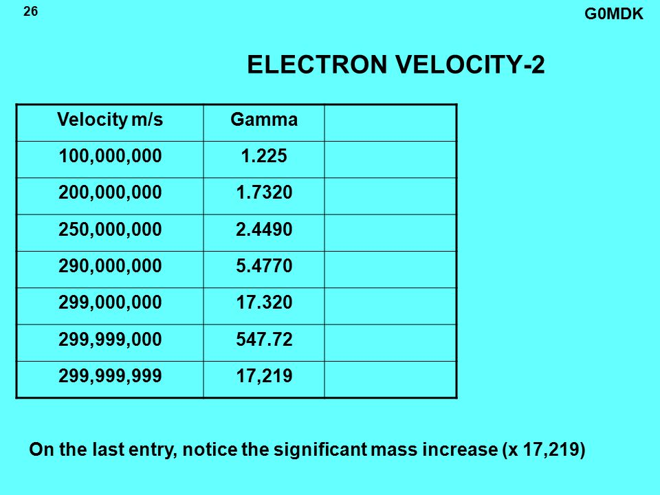 G0MDK 26 ELECTRON VELOCITY-2 On the last entry, notice the significant mass increase (x 17,219) Velocity m/sGamma 100,000,0001.225 200,000,0001.7320 250,000,0002.4490 290,000,0005.4770 299,000,00017.320 299,999,000547.72 299,999,99917,219