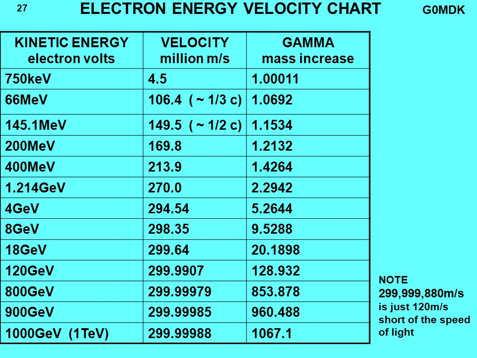 G0MDK 27 ELECTRON ENERGY VELOCITY CHART KINETIC ENERGY electron volts VELOCITY million m/s GAMMA mass increase 750keV4.51.00011 66MeV106.4 ( ~ 1/3 c)1.0692 145.1MeV149.5 ( ~ 1/2 c)1.1534 200MeV169.81.2132 400MeV213.91.4264 1.214GeV270.02.2942 4GeV294.545.2644 8GeV298.359.5288 18GeV299.6420.1898 120GeV299.9907128.932 800GeV299.99979853.878 900GeV299.99985960.488 1000GeV (1TeV)299.999881067.1 NOTE 299,999,880m/s is just 120m/s short of the speed of light