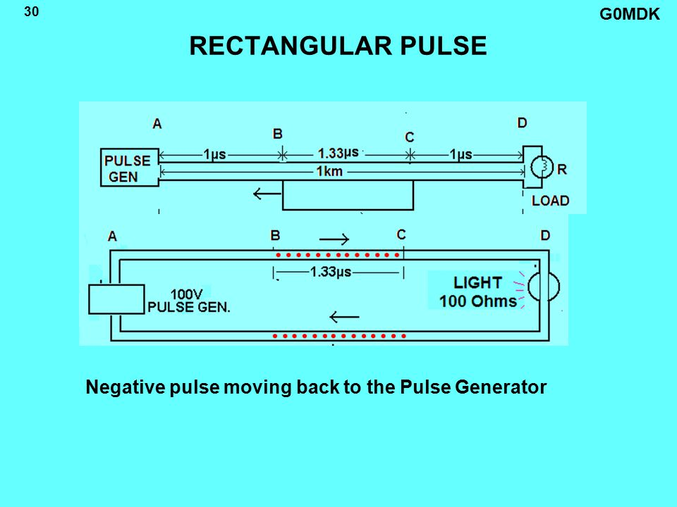 G0MDK 30 RECTANGULAR PULSE Negative pulse moving back to the Pulse Generator