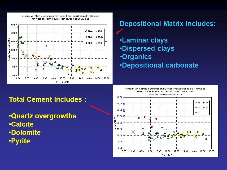 Depositional Matrix Includes: Laminar clays Dispersed clays Organics Depositional carbonate Total Cement Includes : Quartz overgrowths Calcite Dolomit