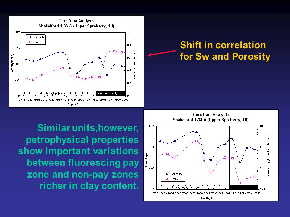 Similar units,however, petrophysical properties show important variations between fluorescing pay zone and non-pay zones richer in clay content. Shift
