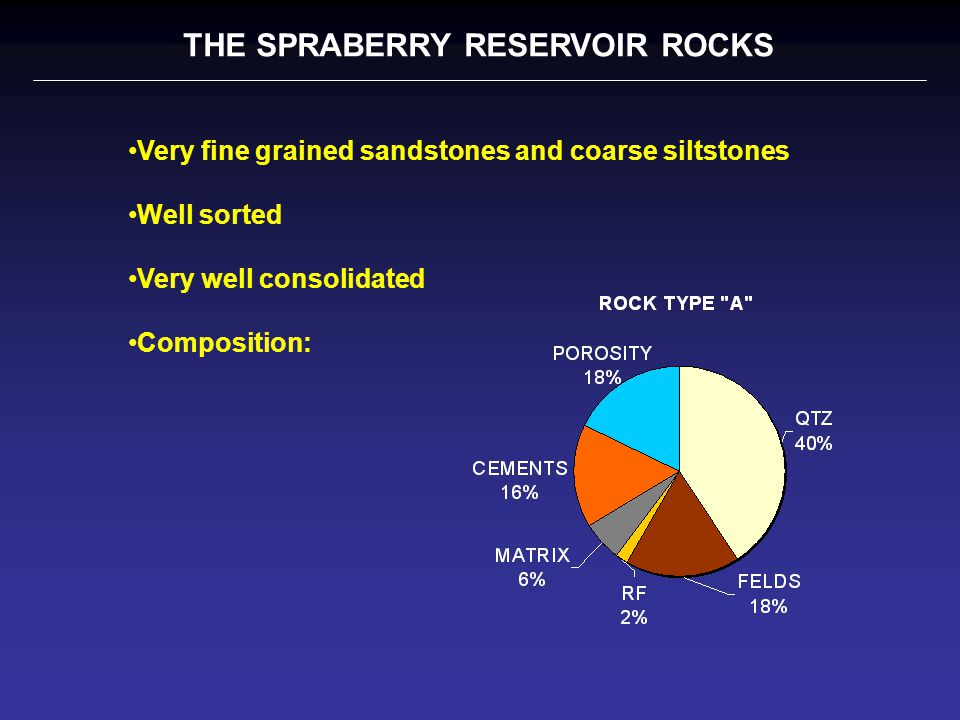 THE SPRABERRY RESERVOIR ROCKS Very fine grained sandstones and coarse siltstones Well sorted Very well consolidated Composition: