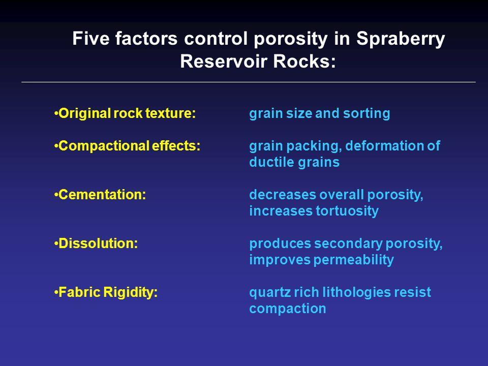 Five factors control porosity in Spraberry Reservoir Rocks: Original rock texture: grain size and sorting Compactional effects: grain packing, deforma