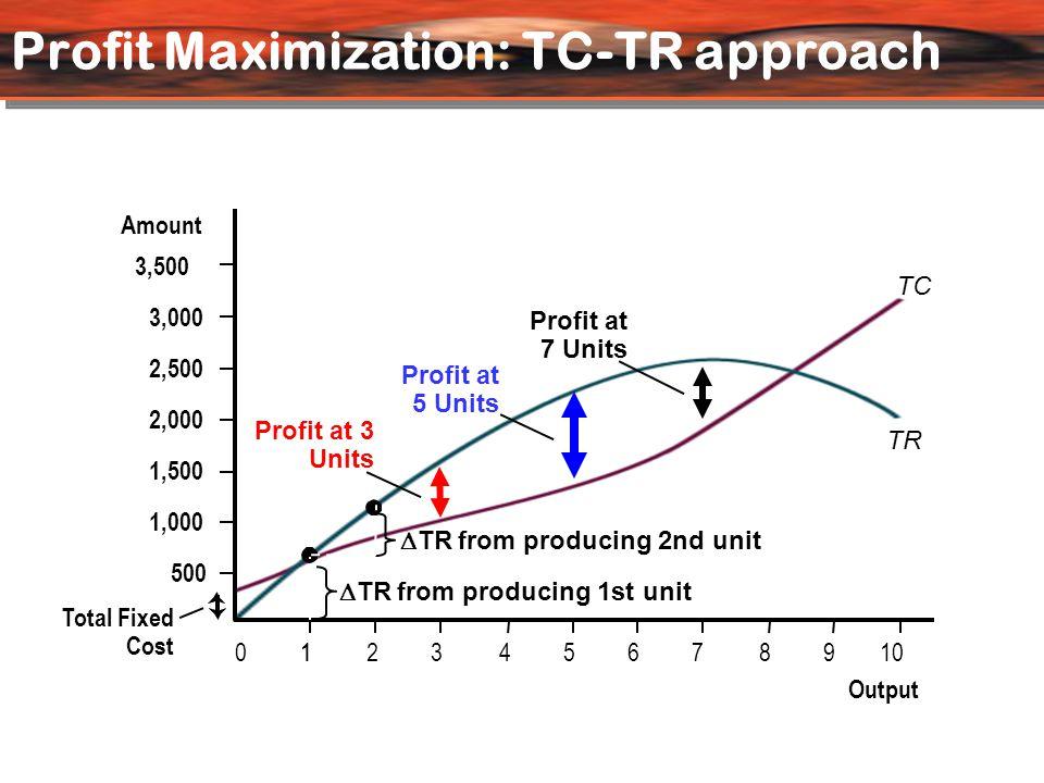 Profit Maximization: MC-MR Approach profit risesprofit falls MC MR 0 600 500 400 300 200 100 –100 –200 Output Amount 123456 7 8
