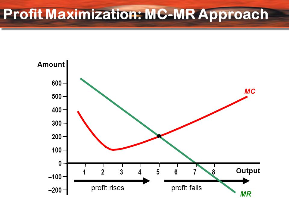Profit Maximization: MC-MR Approach profit risesprofit falls MC MR 0 600 500 400 300 200 100 –100 –200 Output Amount 123456 7 8