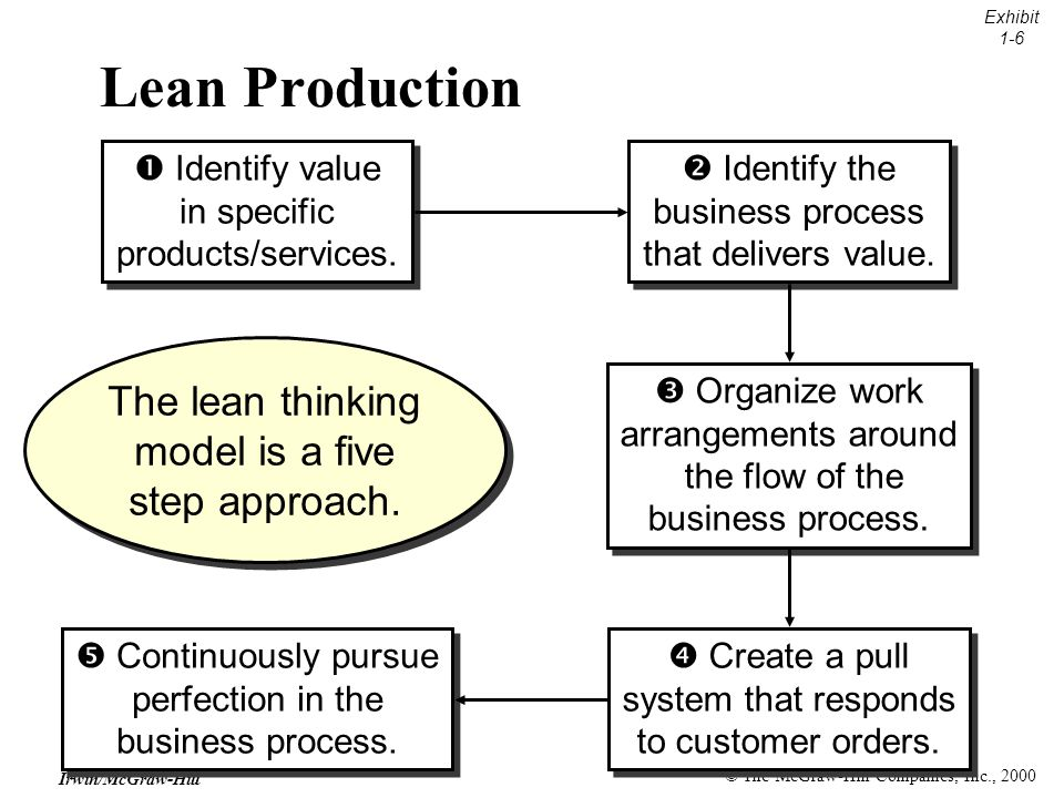 © The McGraw-Hill Companies, Inc., 2000 Irwin/McGraw-Hill Lean Production Exhibit 1-6 The lean thinking model is a five step approach.