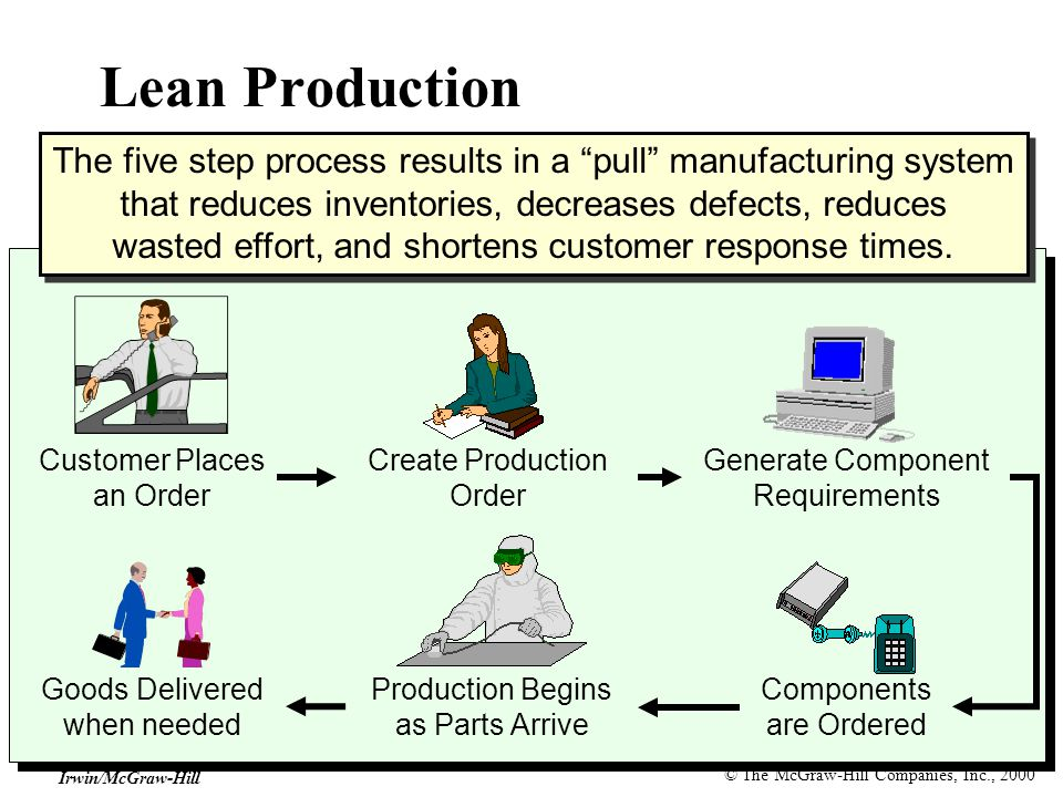 © The McGraw-Hill Companies, Inc., 2000 Irwin/McGraw-Hill Customer Places an Order Create Production Order Generate Component Requirements Production Begins as Parts Arrive Goods Delivered when needed Components are Ordered Lean Production The five step process results in a pull manufacturing system that reduces inventories, decreases defects, reduces wasted effort, and shortens customer response times.