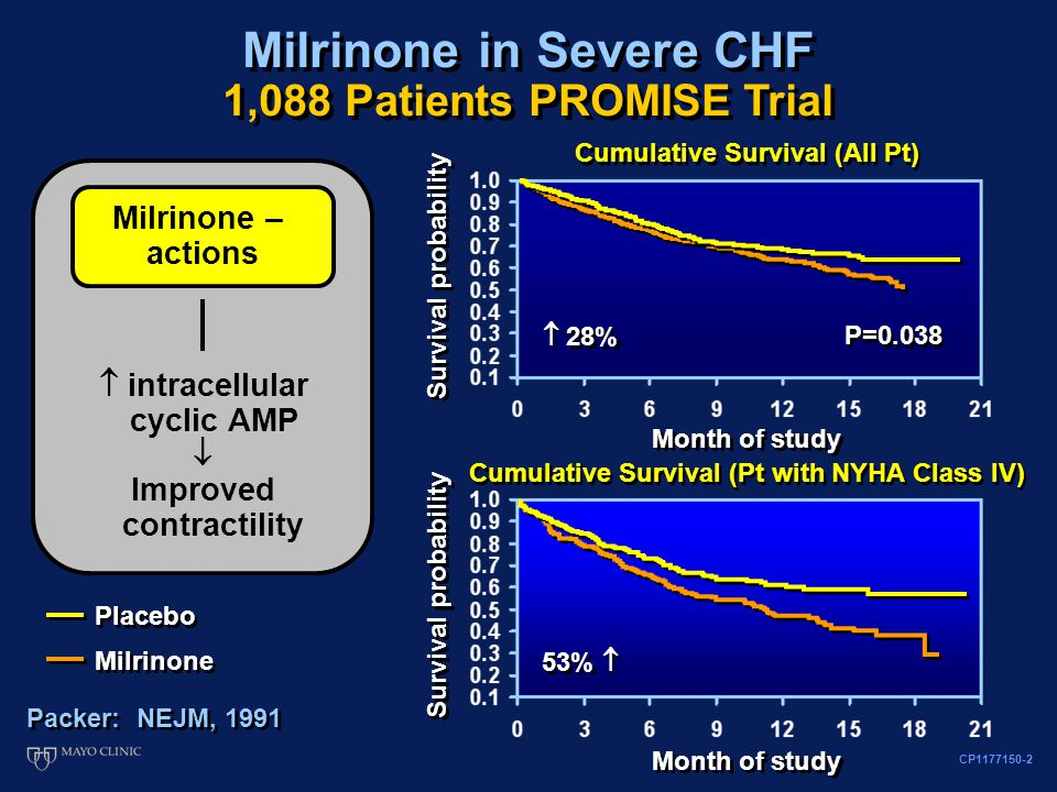 CP1177150-2 Milrinone in Severe CHF 1,088 Patients PROMISE Trial Cumulative Survival (All Pt) Placebo Milrinone Placebo Milrinone Survival probability Milrinone – actions  intracellular cyclic AMP  Improved contractility Packer: NEJM, 1991 Month of study Cumulative Survival (Pt with NYHA Class IV) Survival probability Month of study  28% 53%  P=0.038
