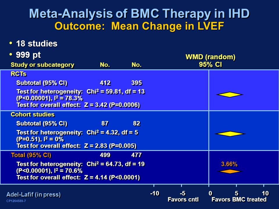 CP1264589-7 Meta-Analysis of BMC Therapy in IHD Adel-Lafif (in press) 18 studies 18 studies 999 pt 999 pt Outcome: Mean Change in LVEF Study or subcategoryNo.No.