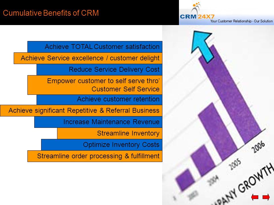 Achieve TOTAL Customer satisfaction Optimize Inventory Costs Achieve Service excellence / customer delight Streamline order processing & fulfillment Streamline Inventory Increase Maintenance Revenue Achieve significant Repetitive & Referral Business Achieve customer retention Empower customer to self serve thro' Customer Self Service Reduce Service Delivery Cost Cumulative Benefits of CRM