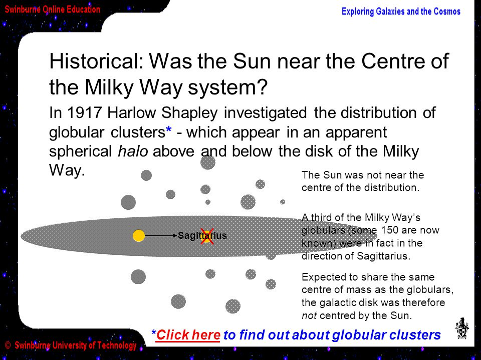 The Sun was not near the centre of the distribution. Expected to share the same centre of mass as the globulars, the galactic disk was therefore not c