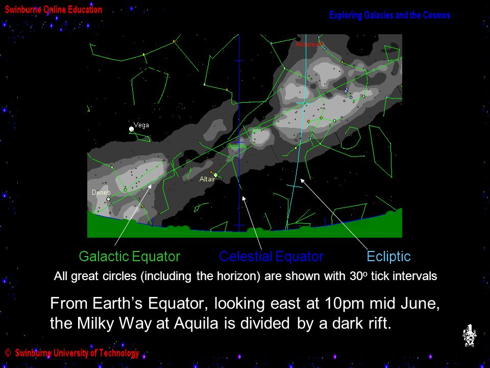 Milky Way near Aquila From Earth's Equator, looking east at 10pm mid June, the Milky Way at Aquila is divided by a dark rift. Galactic Equator Celesti