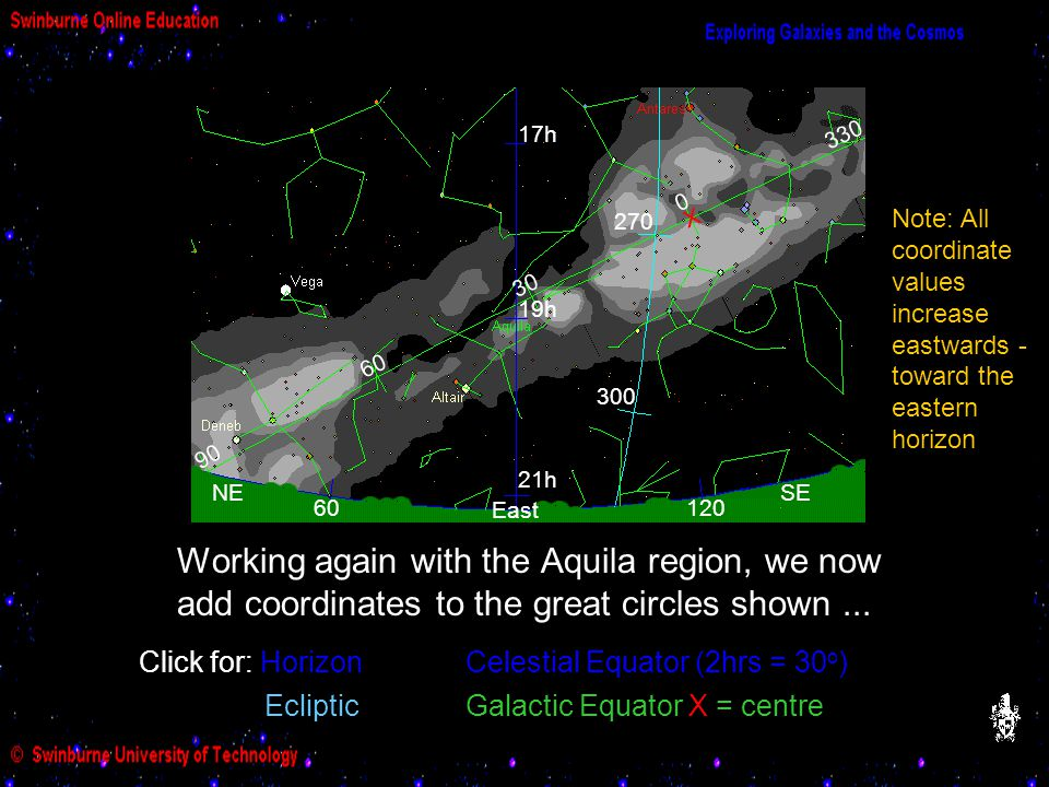 Galactic Equator Working again with the Aquila region, we now add coordinates to the great circles shown... 0 30 330 60 90 21h 19h 17h 300 270 X East