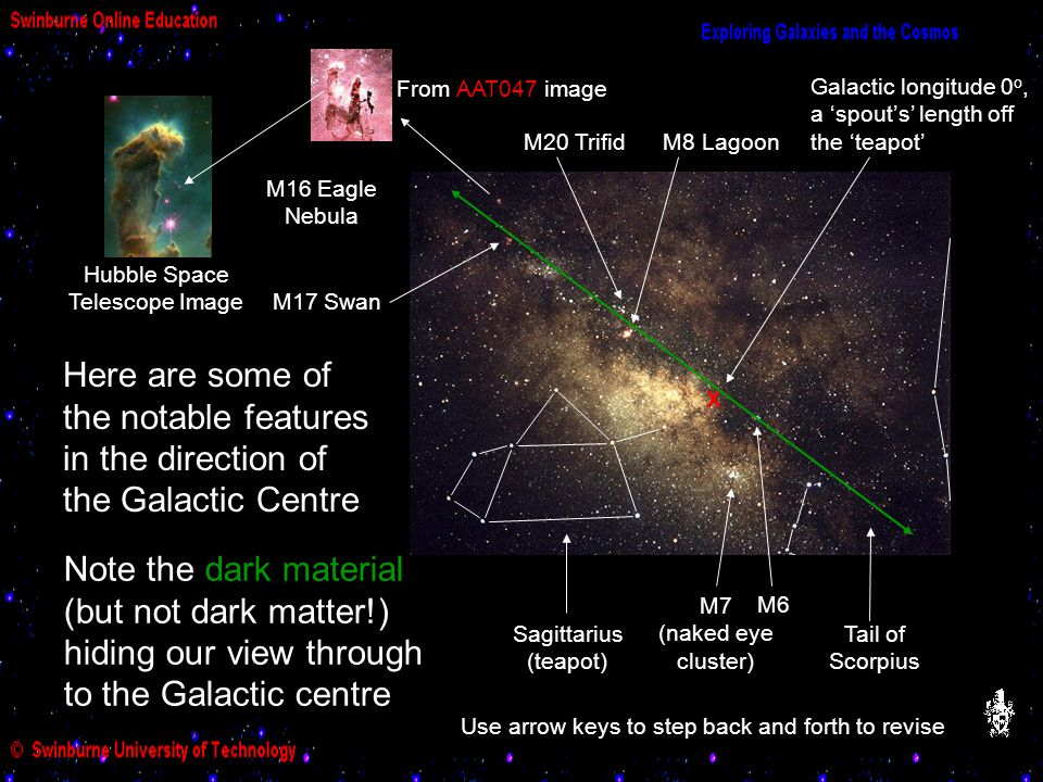 Galactic Centre Features M20 TrifidM8 Lagoon Sagittarius (teapot) Tail of Scorpius M7 (naked eye cluster) M6 X Galactic longitude 0 o, a 'spout's' len