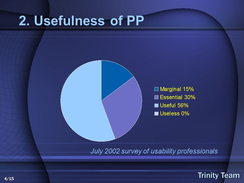 Trinity Team 4/15 2. Usefulness of PP July 2002 survey of usability professionals