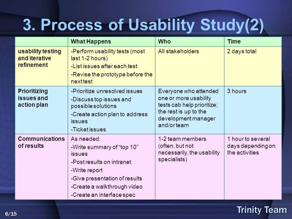 Trinity Team 6/15 3. Process of Usability Study(2) What HappensWhoTime usability testing and iterative refinement -Perform usability tests (most last