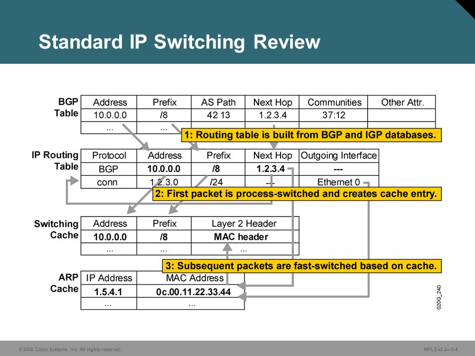 © 2006 Cisco Systems, Inc. All rights reserved. MPLS v2.2—3-4 Standard IP Switching Review