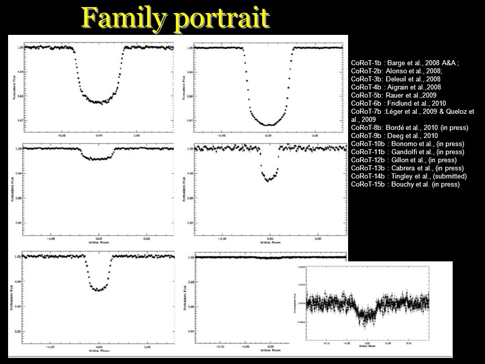 CoRoT-1b CoRoT-2b CoRoT-3bCoRoT-4b CoRoT-5bCandidate Zoom candidate Text Family portrait CoRoT-1b : Barge et al., 2008 A&A ; CoRoT-2b: Alonso et al., 2008; CoRoT-3b: Deleuil et al., 2008 CoRoT-4b : Aigrain et al.,2008 CoRoT-5b: Rauer et al.,2009 CoRoT-6b : Fridlund et al., 2010 CoRoT-7b :Léger et al., 2009 & Queloz et al., 2009 CoRoT-8b: Bordé et al., 2010 (in press) CoRoT-9b : Deeg et al., 2010 CoRoT-10b : Bonomo et al., (in press) CoRoT-11b : Gandolfi et al., (in press) CoRoT-12b : Gillon et al., (in press) CoRoT-13b : Cabrera et al., (in press) CoRoT-14b : Tingley et al., (submitted) CoRoT-15b : Bouchy et al.