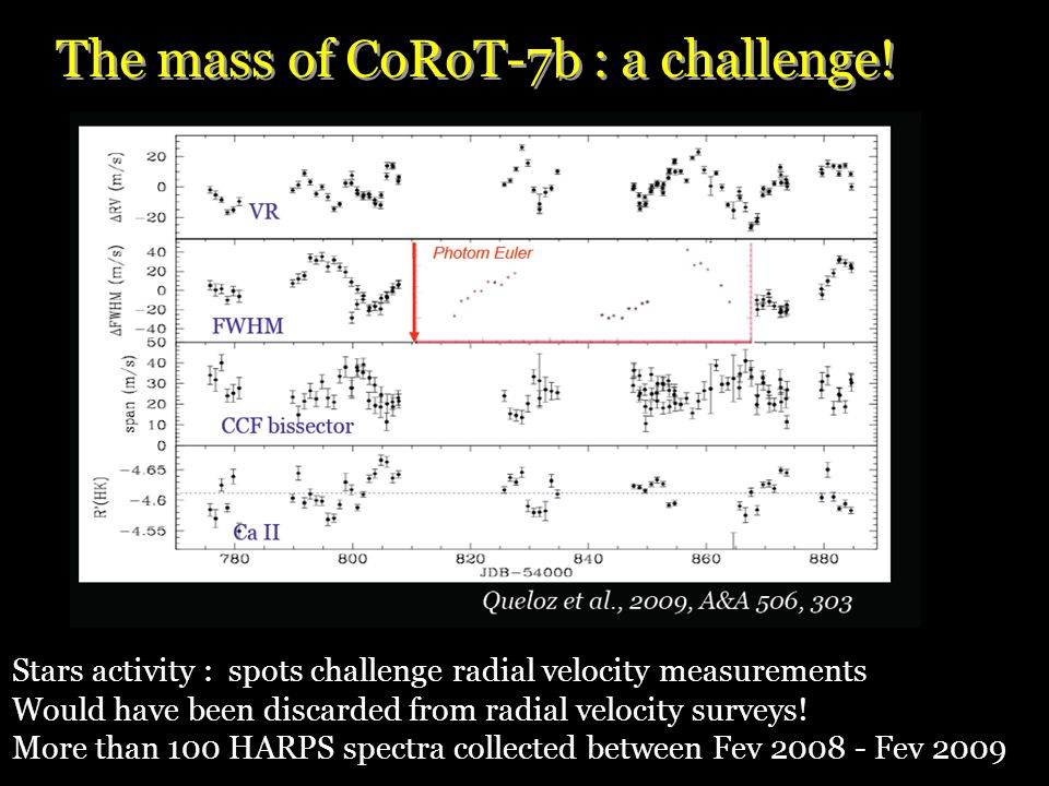 Stars activity : spots challenge radial velocity measurements Would have been discarded from radial velocity surveys.