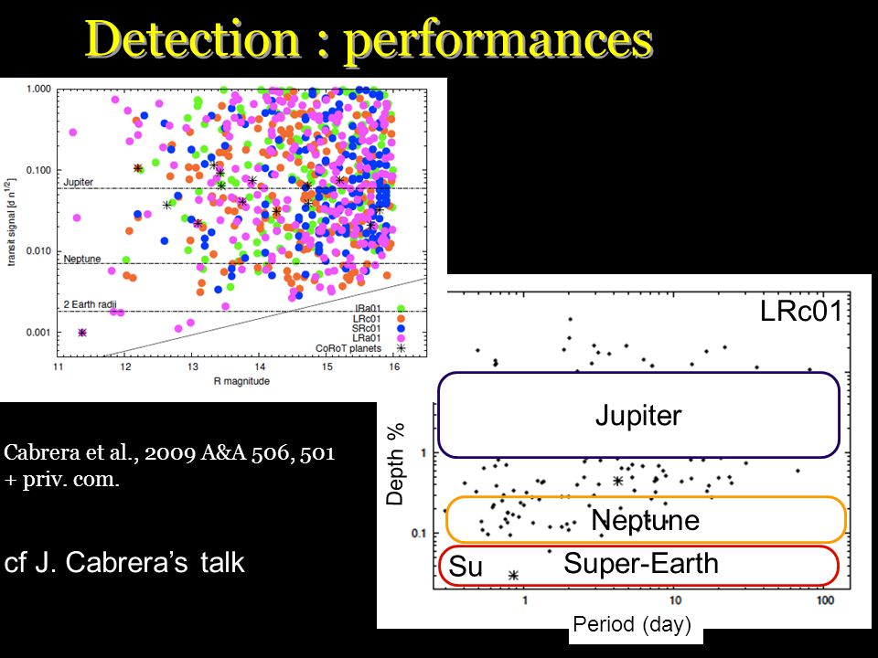 Period (day) Depth % Detection : performances Cabrera et al., 2009 A&A 506, 501 + priv.