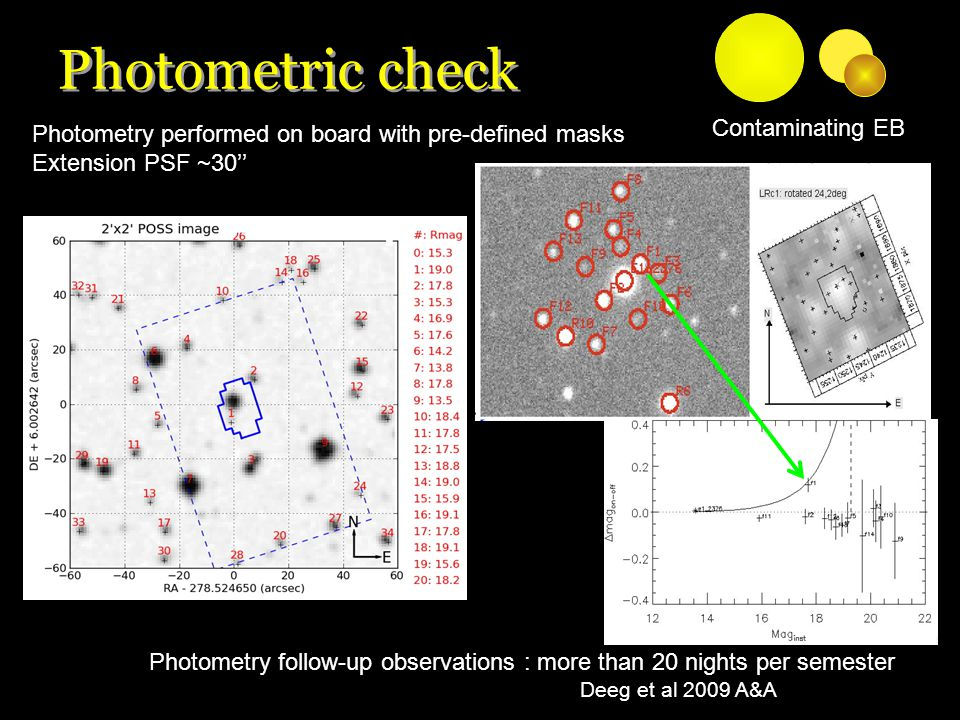 Deeg et al 2009 A&A Photometry performed on board with pre-defined masks Extension PSF ~30'' Photometry follow-up observations : more than 20 nights per semester Contaminating EB Photometric check