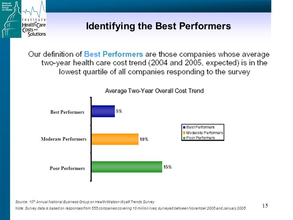 15 Identifying the Best Performers Source: 10 th Annual National Business Group on Health/Watson Wyatt Trends Survey Note: Survey data is based on responses from 555 companies covering 10 million lives, surveyed between November 2005 and January 2005 Moderate Performers Poor Performers Best Performers