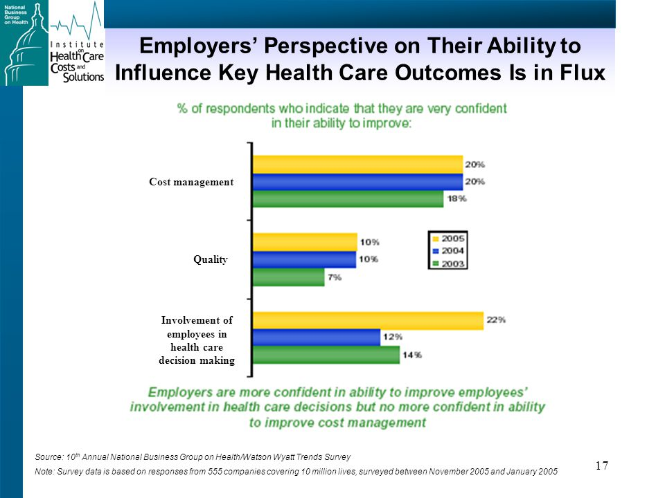 17 Employers' Perspective on Their Ability to Influence Key Health Care Outcomes Is in Flux Source: 10 th Annual National Business Group on Health/Watson Wyatt Trends Survey Note: Survey data is based on responses from 555 companies covering 10 million lives, surveyed between November 2005 and January 2005 Cost management Quality Involvement of employees in health care decision making