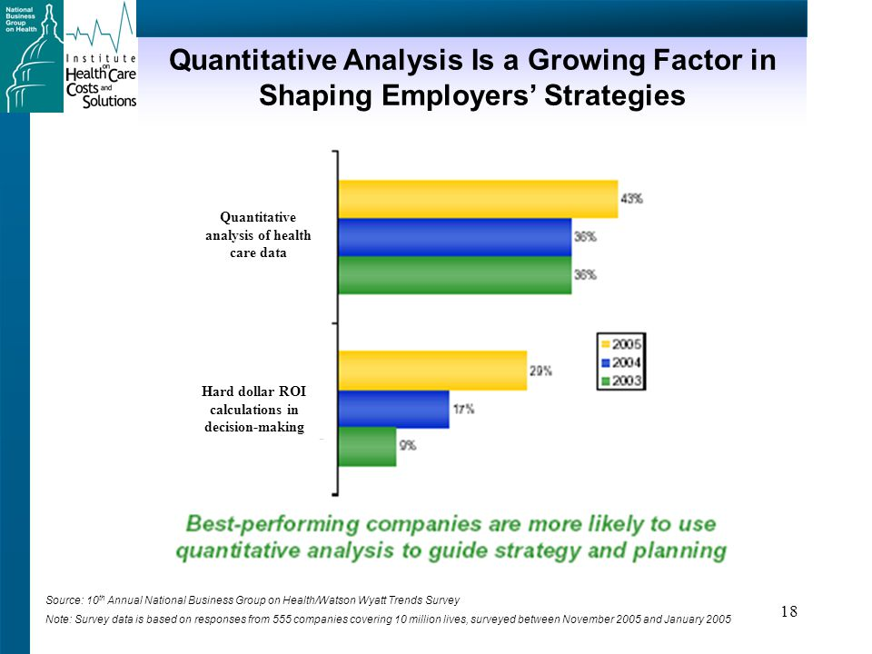 18 Quantitative Analysis Is a Growing Factor in Shaping Employers' Strategies Source: 10 th Annual National Business Group on Health/Watson Wyatt Trends Survey Note: Survey data is based on responses from 555 companies covering 10 million lives, surveyed between November 2005 and January 2005 Hard dollar ROI calculations in decision-making Quantitative analysis of health care data