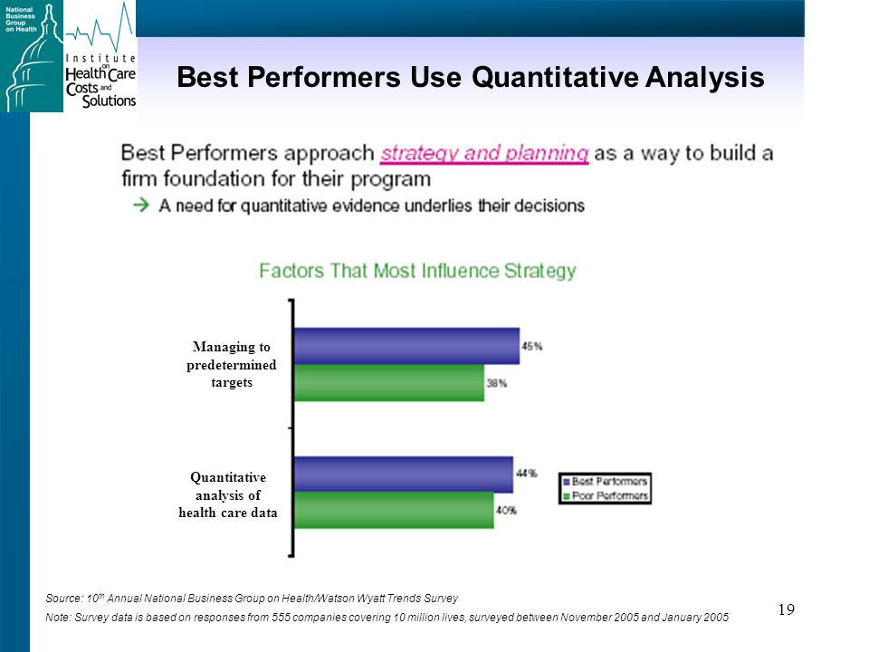 19 Best Performers Use Quantitative Analysis Source: 10 th Annual National Business Group on Health/Watson Wyatt Trends Survey Note: Survey data is based on responses from 555 companies covering 10 million lives, surveyed between November 2005 and January 2005 Managing to predetermined targets Quantitative analysis of health care data