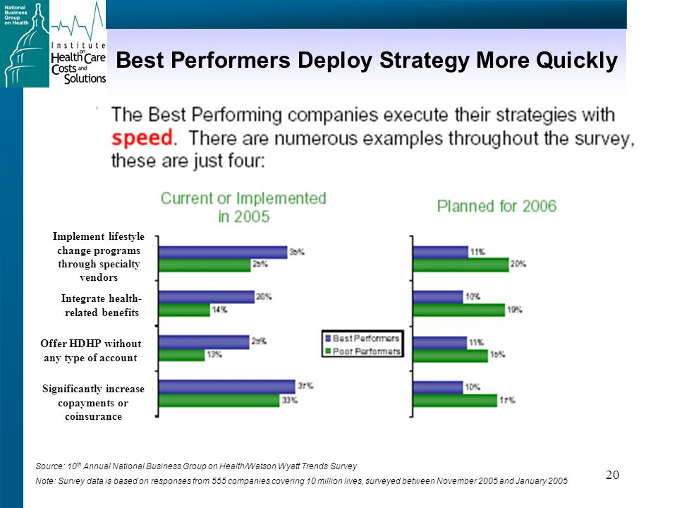 20 Best Performers Deploy Strategy More Quickly Source: 10 th Annual National Business Group on Health/Watson Wyatt Trends Survey Note: Survey data is based on responses from 555 companies covering 10 million lives, surveyed between November 2005 and January 2005 Integrate health- related benefits Implement lifestyle change programs through specialty vendors Offer HDHP without any type of account Significantly increase copayments or coinsurance