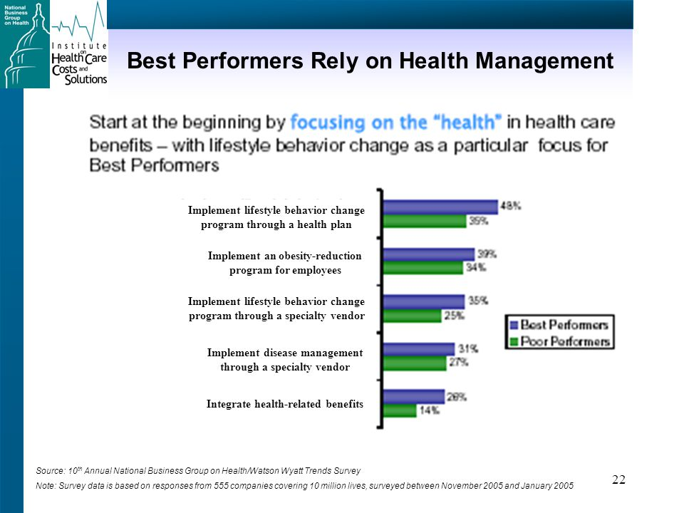 22 Best Performers Rely on Health Management Source: 10 th Annual National Business Group on Health/Watson Wyatt Trends Survey Note: Survey data is based on responses from 555 companies covering 10 million lives, surveyed between November 2005 and January 2005 Implement lifestyle behavior change program through a health plan Implement an obesity-reduction program for employees Implement lifestyle behavior change program through a specialty vendor Implement disease management through a specialty vendor Integrate health-related benefits