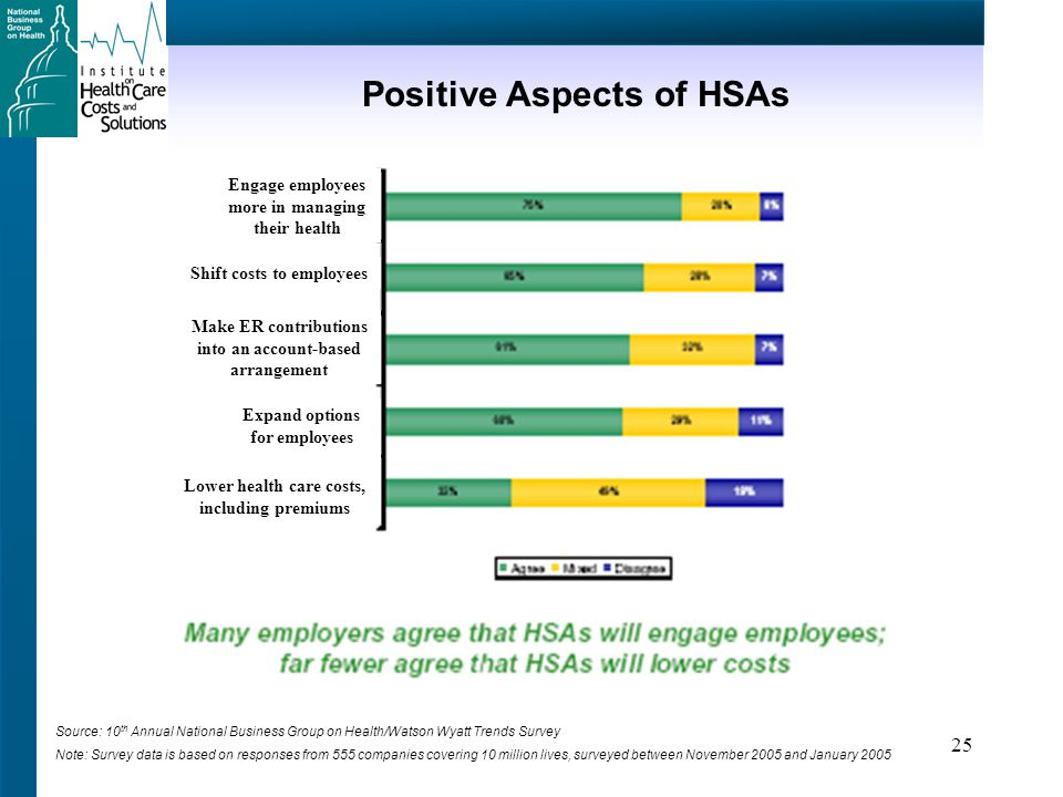 25 Positive Aspects of HSAs Source: 10 th Annual National Business Group on Health/Watson Wyatt Trends Survey Note: Survey data is based on responses from 555 companies covering 10 million lives, surveyed between November 2005 and January 2005 Engage employees more in managing their health Shift costs to employees Make ER contributions into an account-based arrangement Expand options for employees Lower health care costs, including premiums