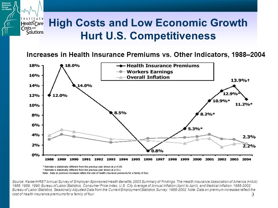 14 Cost Trends Continue to Decrease Somewhat Source: 10 th Annual National Business Group on Health/Watson Wyatt Trends Survey Note: Survey data is based on responses from 555 companies covering 10 million lives, surveyed between November 2005 and January 2005