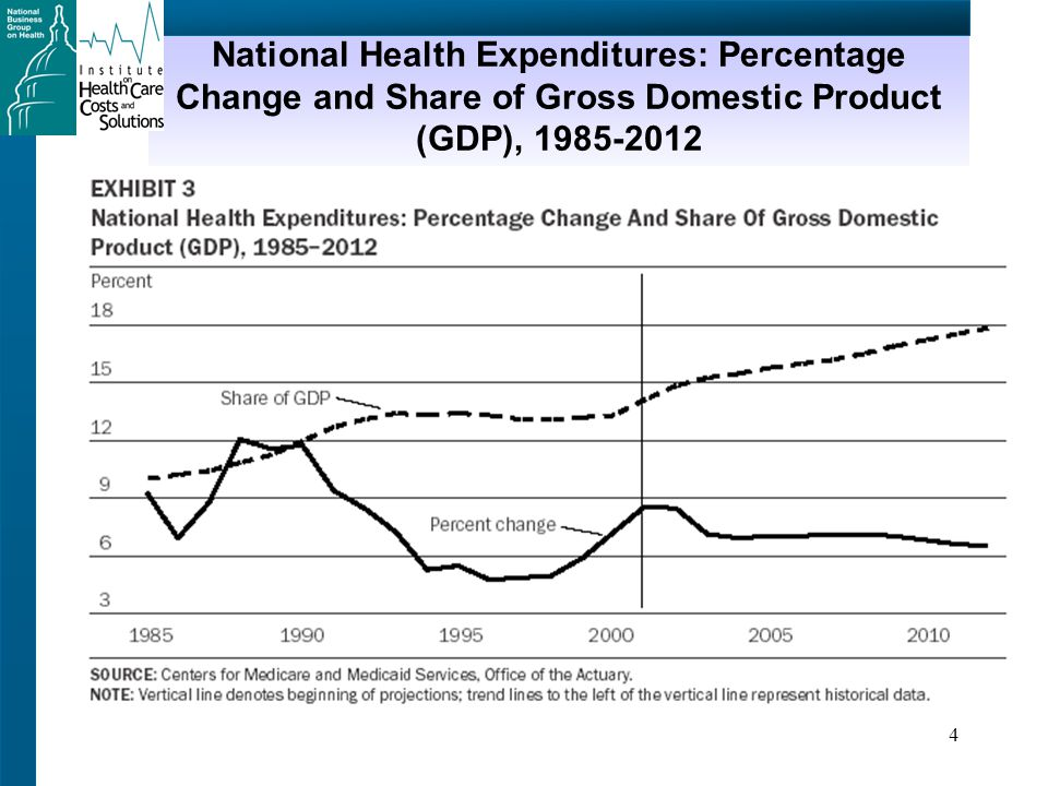 4 National Health Expenditures: Percentage Change and Share of Gross Domestic Product (GDP), 1985-2012